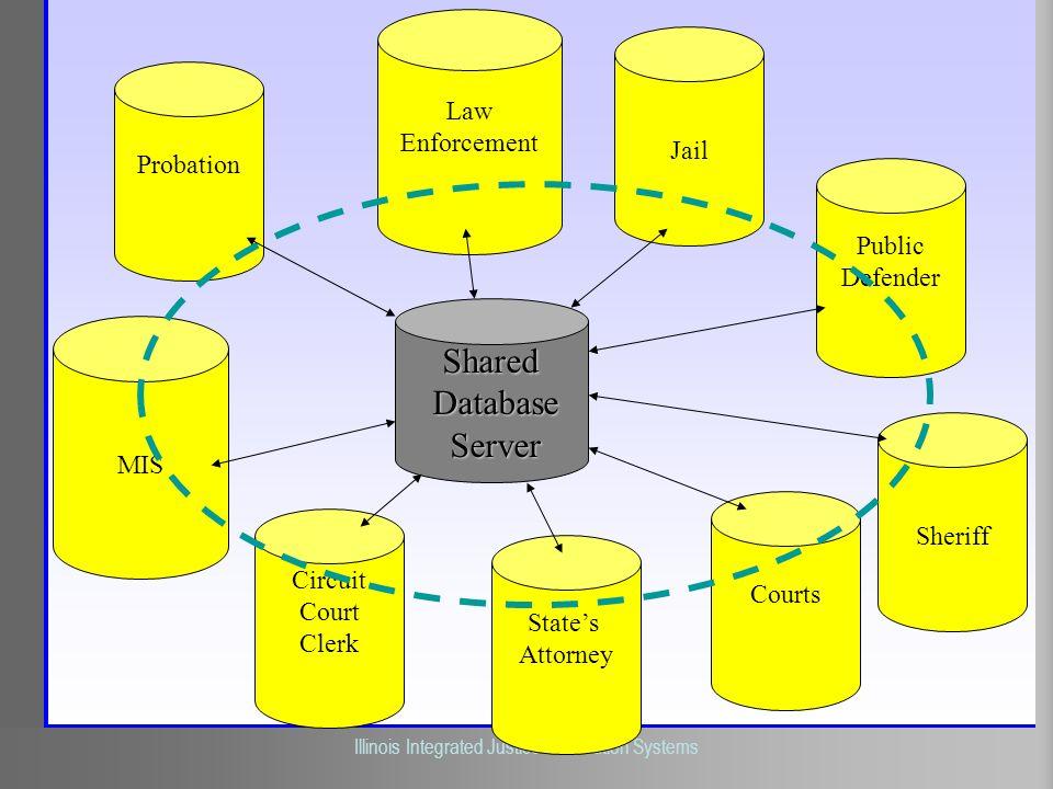 Shared Database Server Law Enforcement Jail Probation Public Defender