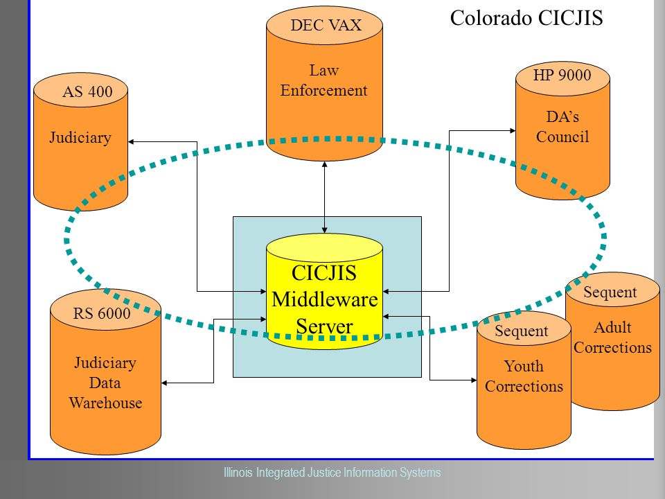 Colorado CICJIS CICJIS Middleware Server DEC VAX Law Enforcement