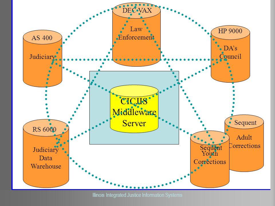 CICJIS Middleware Server DEC VAX Law Enforcement HP 9000 AS 400 DA's