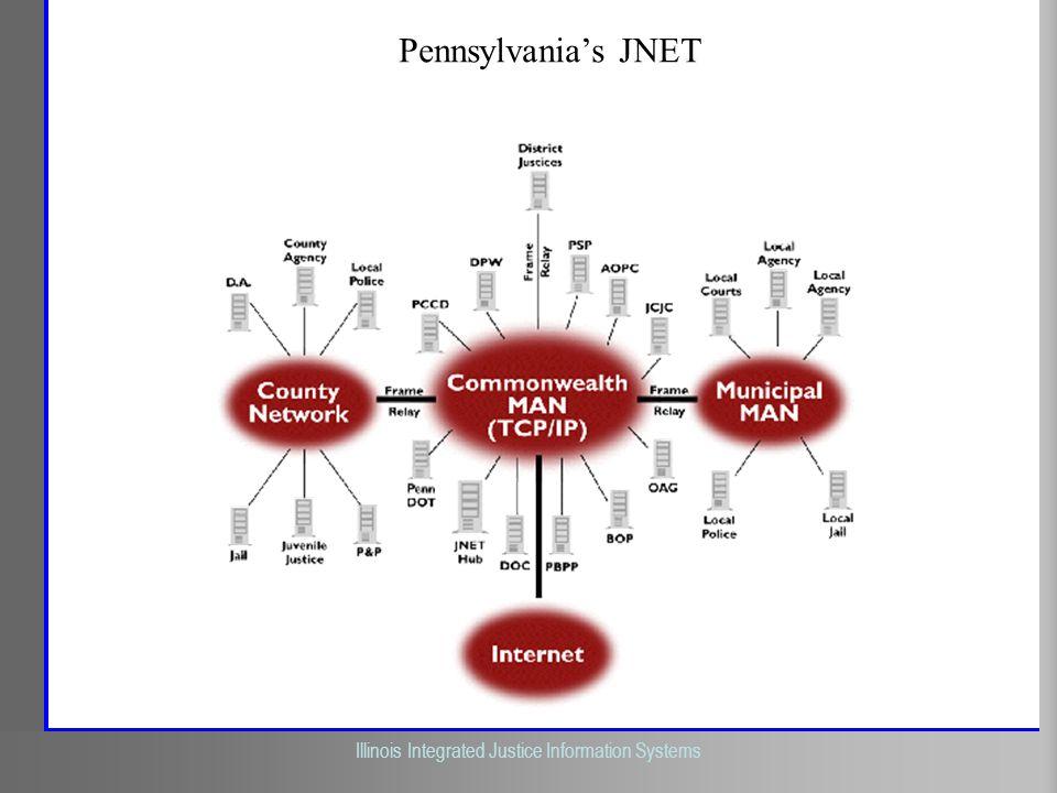 Pennsylvania's JNET