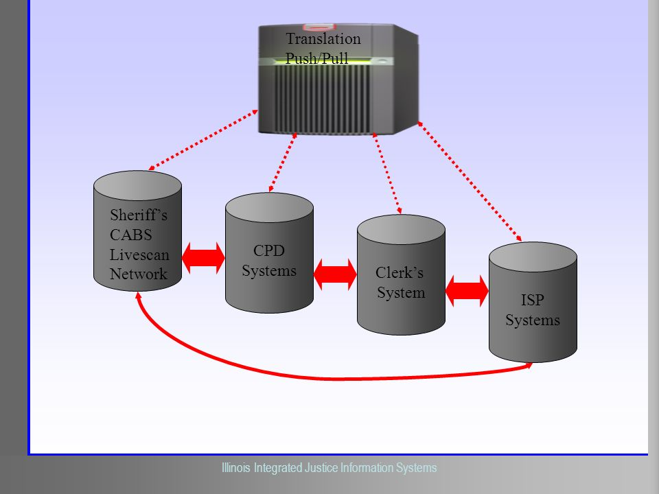Translation Push/Pull Sheriff's CABS Livescan Network CPD Systems Clerk's System ISP Systems