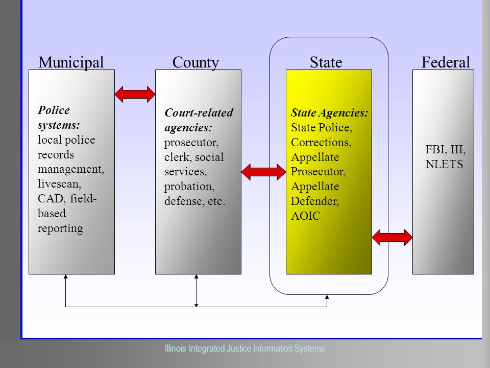 Municipal County State Federal