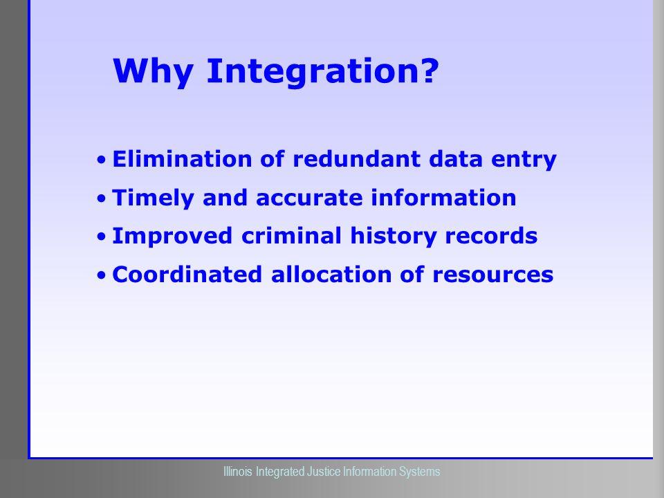 Why Integration Elimination of redundant data entry