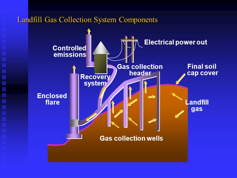 Landfill Gas Collection System Components