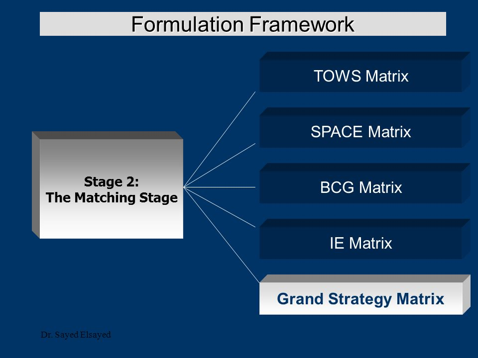 swot tows analysis space matrix bcg matrix ie matrix nike Swot (tows) analysis 5 space matrix 5 bcg matrix 5 ie matrix 5 competitive profile matrix 5 efe matrix 5 ife matrix 5 alternative strategies, including advantages and disadvantages 10 recommendations of specific strategies and long term objectives 10.