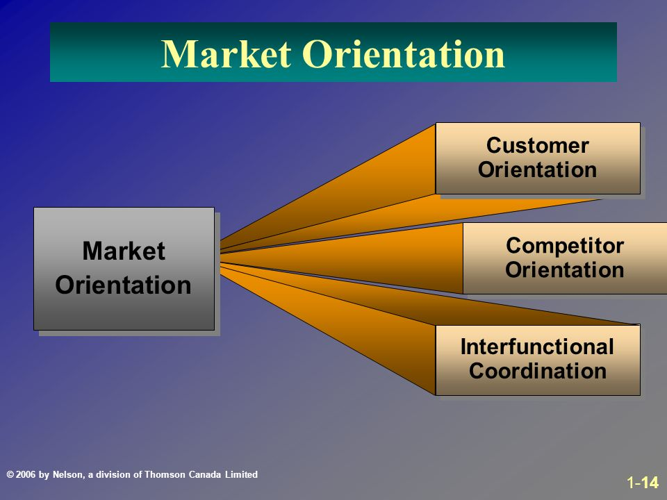 customer orientation and marketing View homework help - marketing management_9 from bip 239 at northwestern university 11 customer orientation and market orientation are opposing concepts customer-oriented firms look at customers.