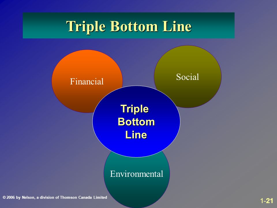 analysis of the triple bottom line concept tbc This effective debunking of the notion of a triple bottom line (tbl) is 6½ years old now, and it is still making people angry  concept was .