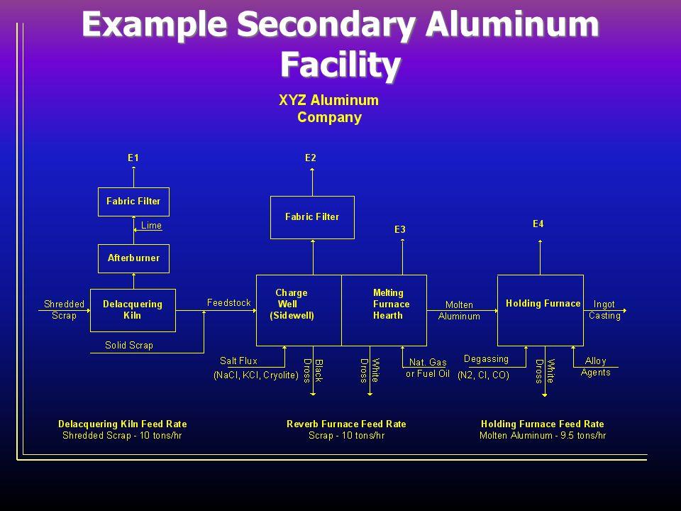 Example Secondary Aluminum Facility