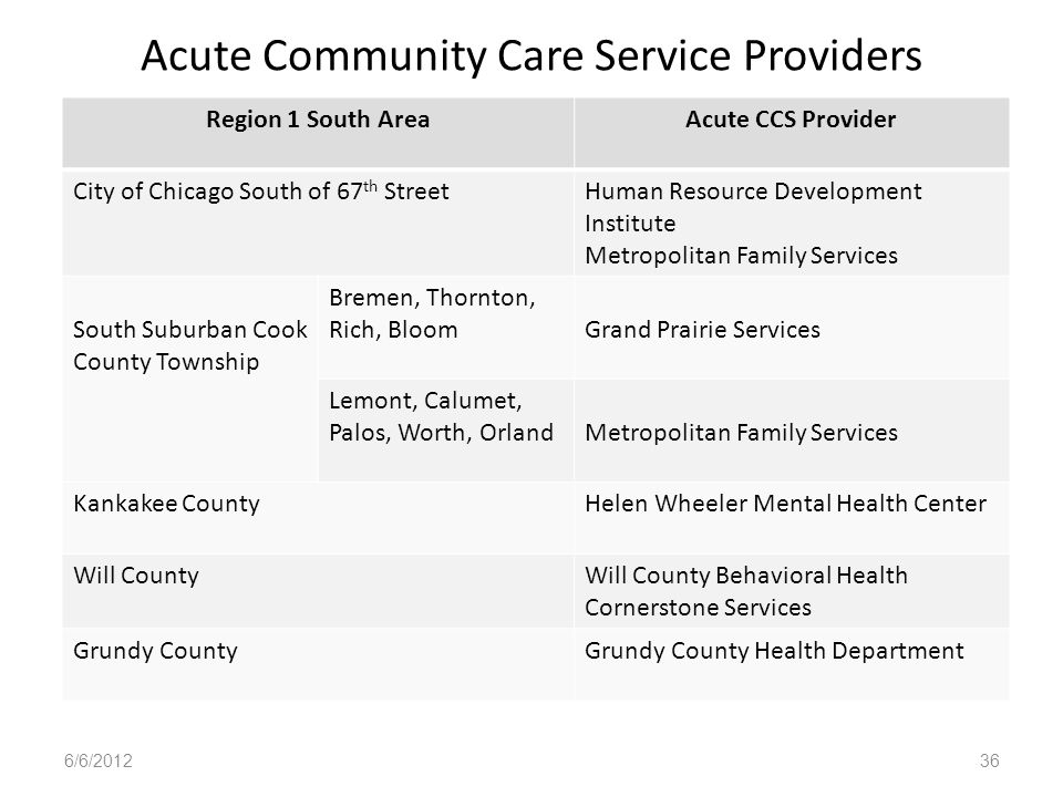 Acute Community Care Service Providers