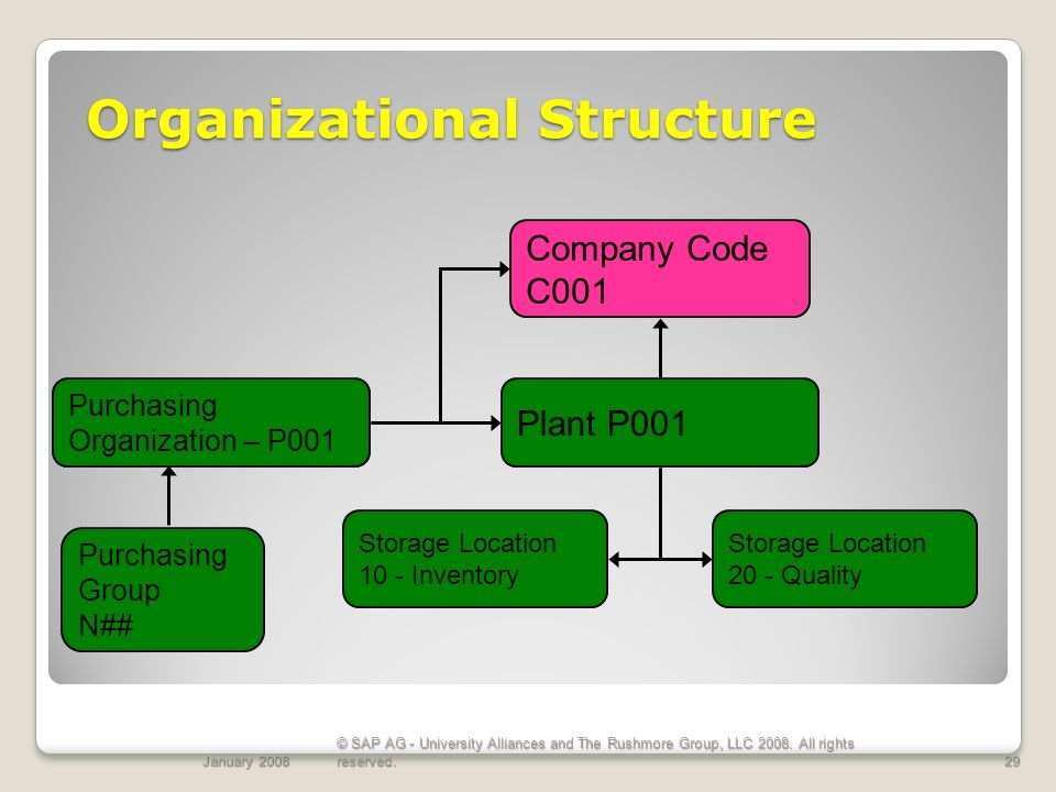 organizational structure presentation c Corporations can have many organization structures, but the most typical corporation organizational structure consists of the shareholder, board of.