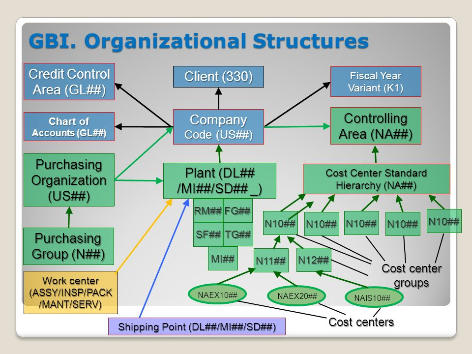 organizational structures and systems