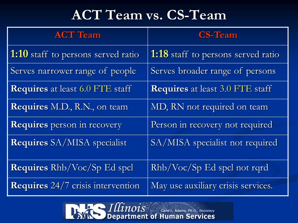 ACT Team vs. CS-Team 1:10 staff to persons served ratio
