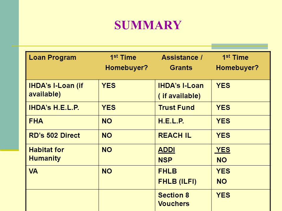 SUMMARY Loan Program 1st Time Assistance / 1st Time