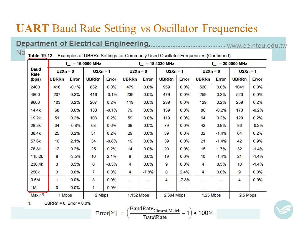 100+ Serial Baud Rates Table – yasminroohi