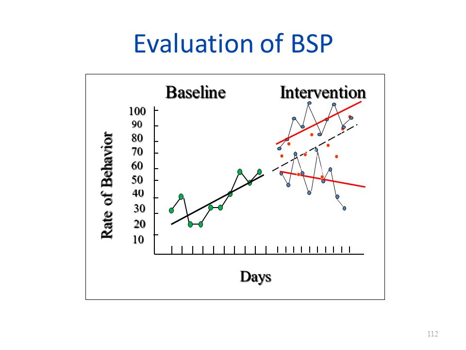 Evaluation of BSP Baseline Intervention Rate of Behavior Days 100 80