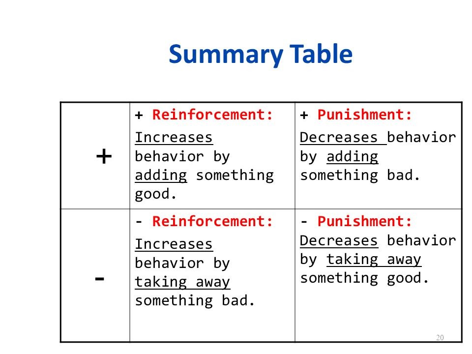 + - Summary Table + Reinforcement: