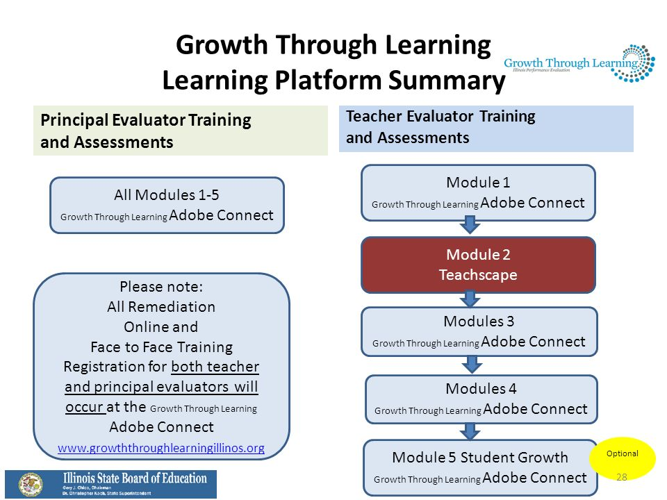 Growth Through Learning Learning Platform Summary