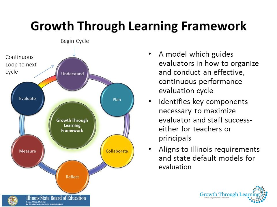 Growth Through Learning Framework