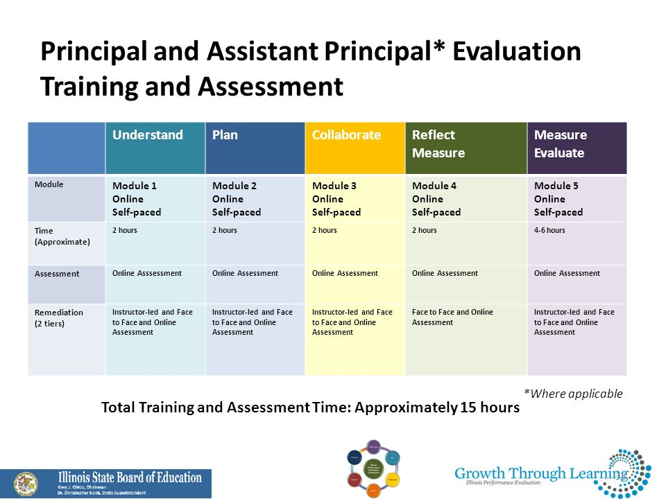 Principal and Assistant Principal* Evaluation Training and Assessment