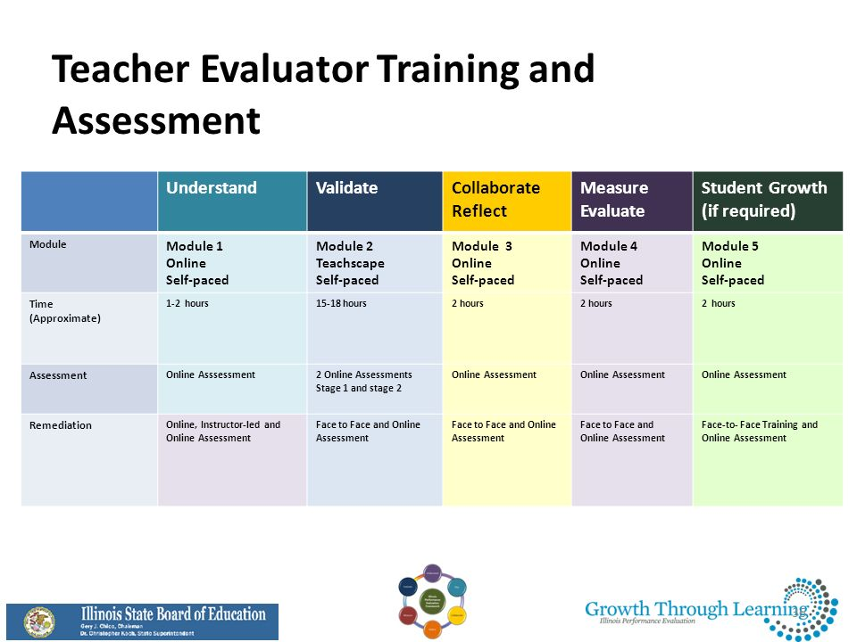 Teacher Evaluator Training and Assessment