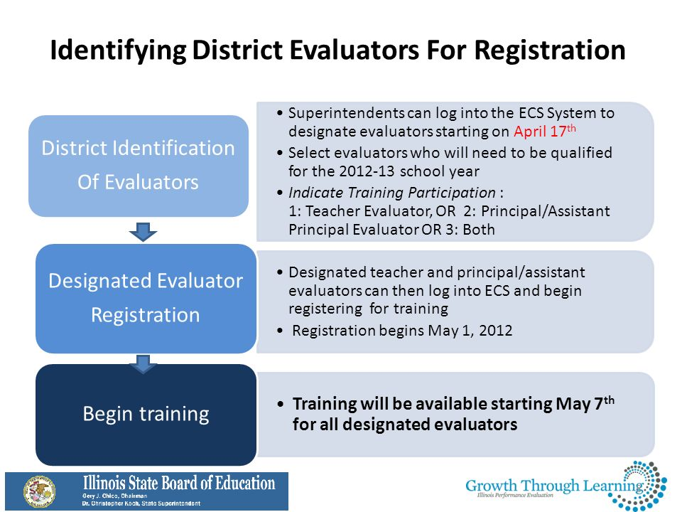 Identifying District Evaluators For Registration