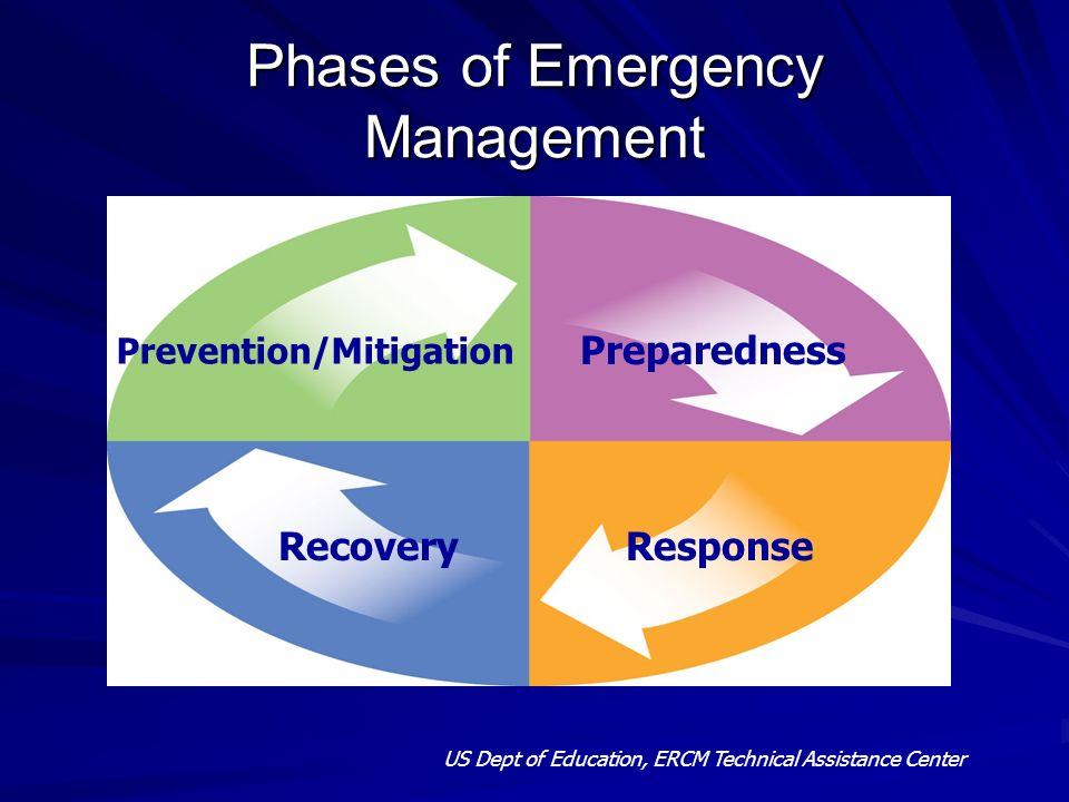 Phases of Emergency Management