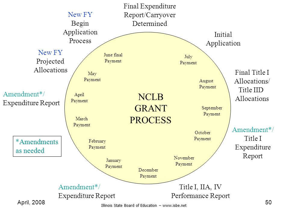 NCLB GRANT PROCESS Final Expenditure Report/Carryover Determined
