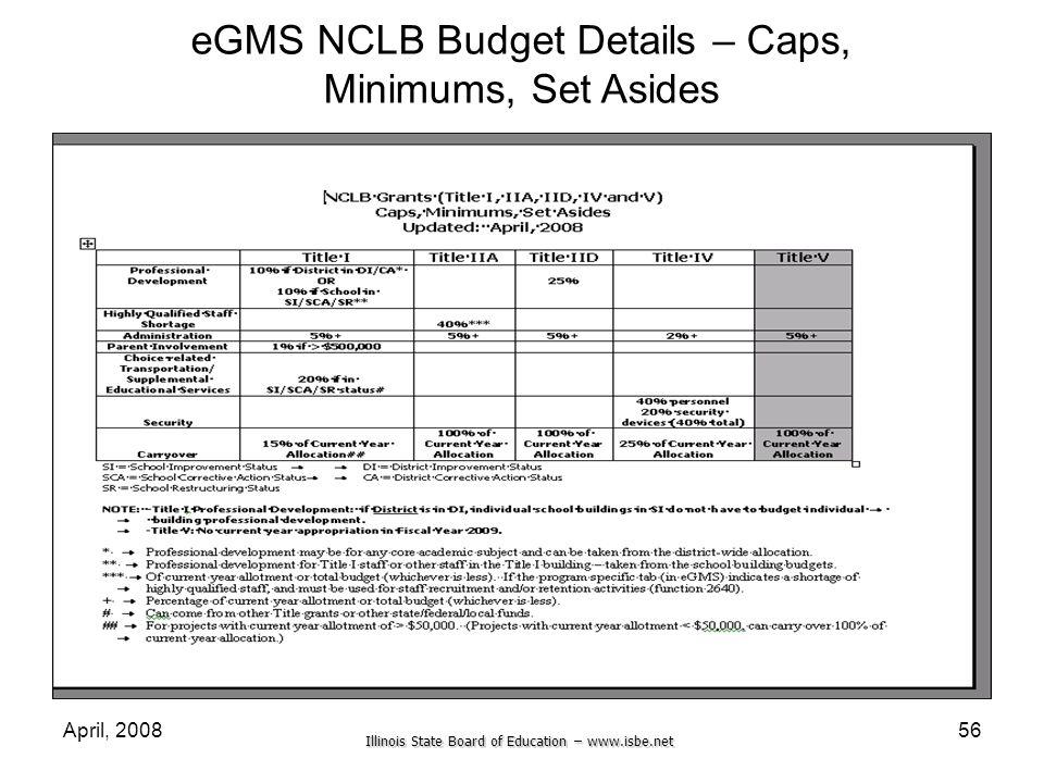 eGMS NCLB Budget Details – Caps, Minimums, Set Asides