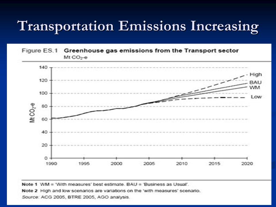 Transportation Emissions Increasing