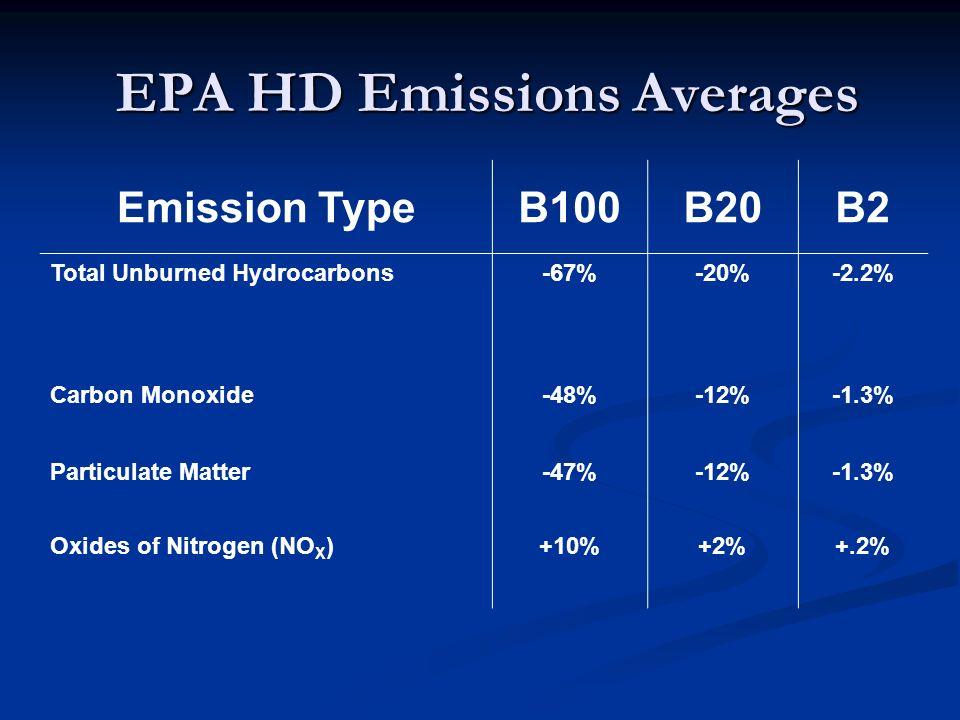 EPA HD Emissions Averages