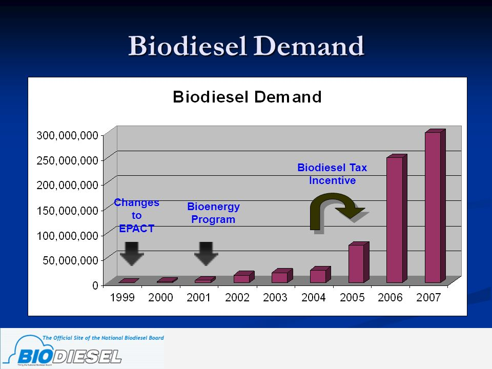 Biodiesel Tax Incentive