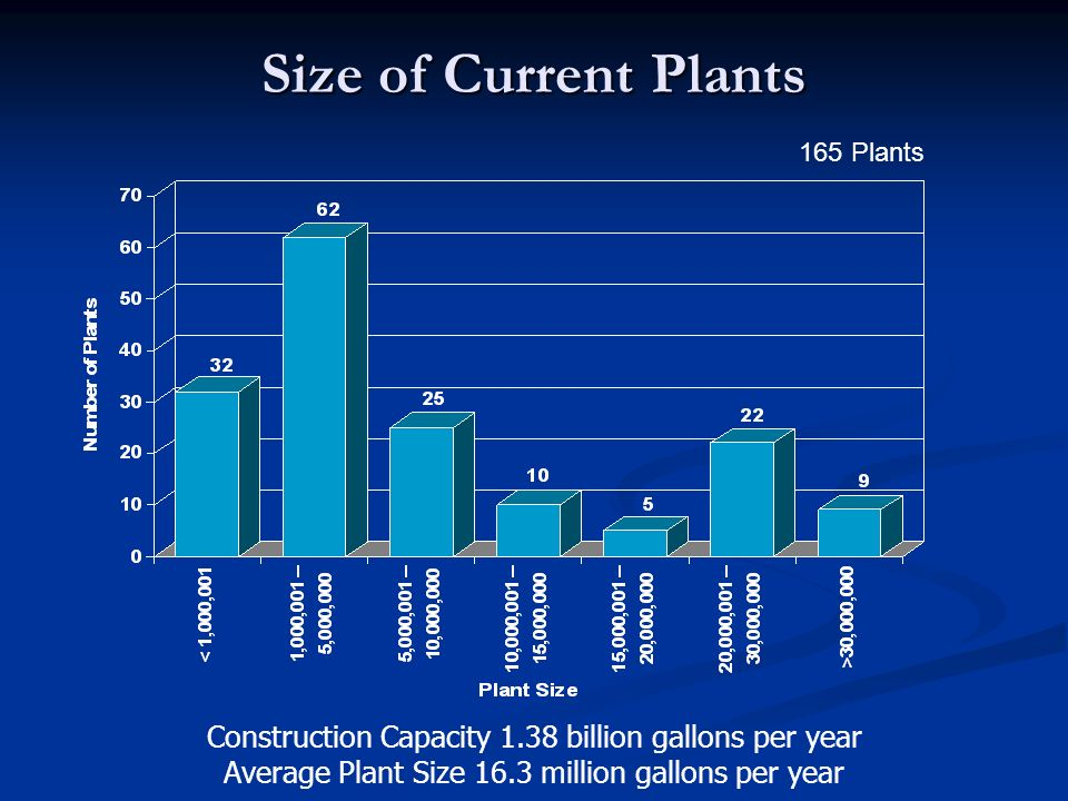 Size of Current Plants 165 Plants. Construction Capacity 1.38 billion gallons per year. Average Plant Size 16.3 million gallons per year.