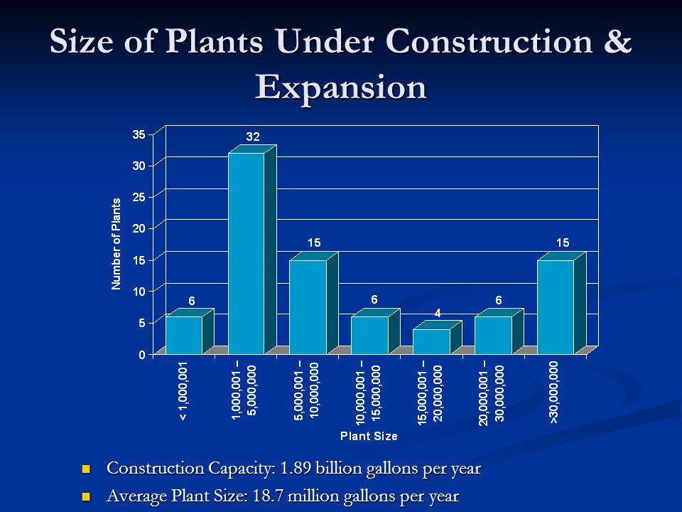 Size of Plants Under Construction & Expansion