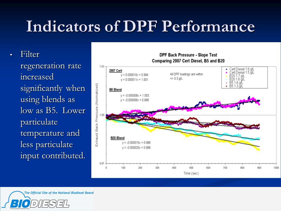Indicators of DPF Performance