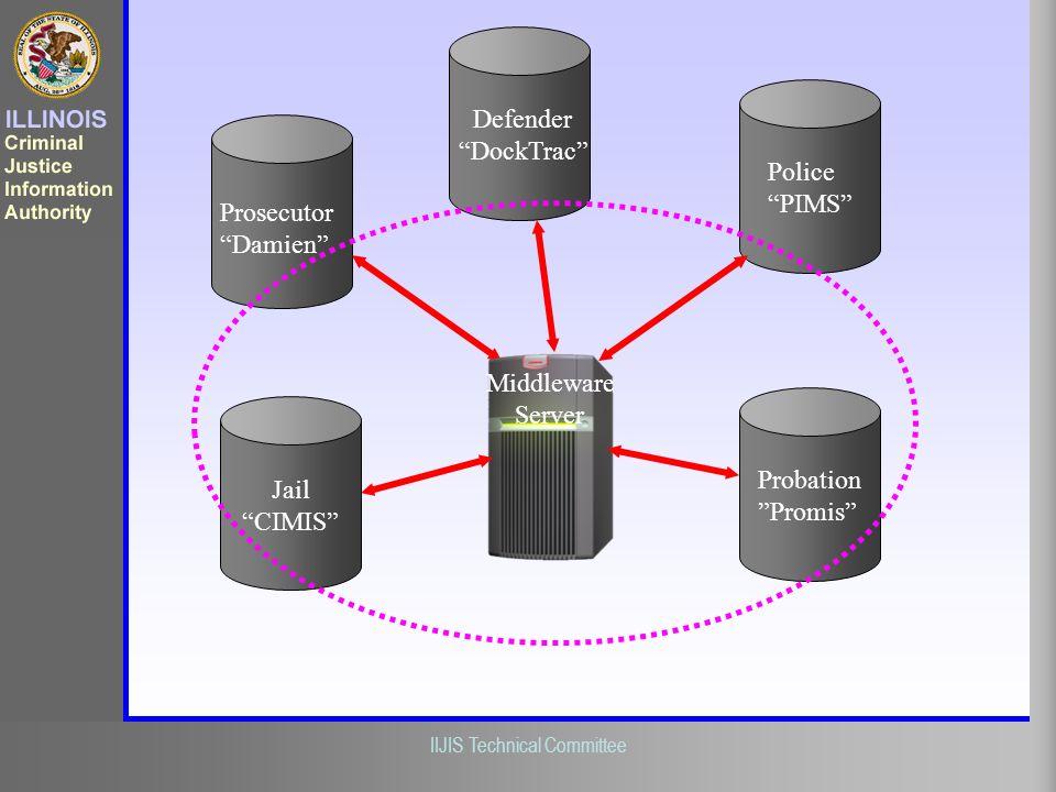 Defender DockTrac Police. PIMS Prosecutor. Damien Middleware. Server. Jail. CIMIS Probation.
