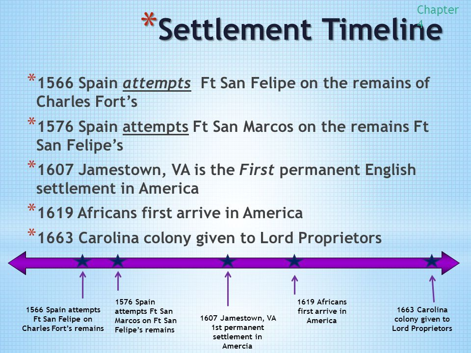 american colonization timeline This timeline starts way back with native american settlement and ends with the present day salem witch trials timeline see the events and dates that led up to the witch trials in salem, massachusetts, in colonial america.