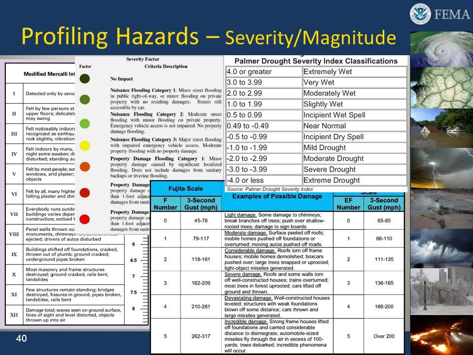 Profiling Hazards – Severity/Magnitude