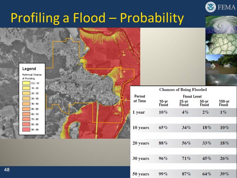 Profiling a Flood – Probability
