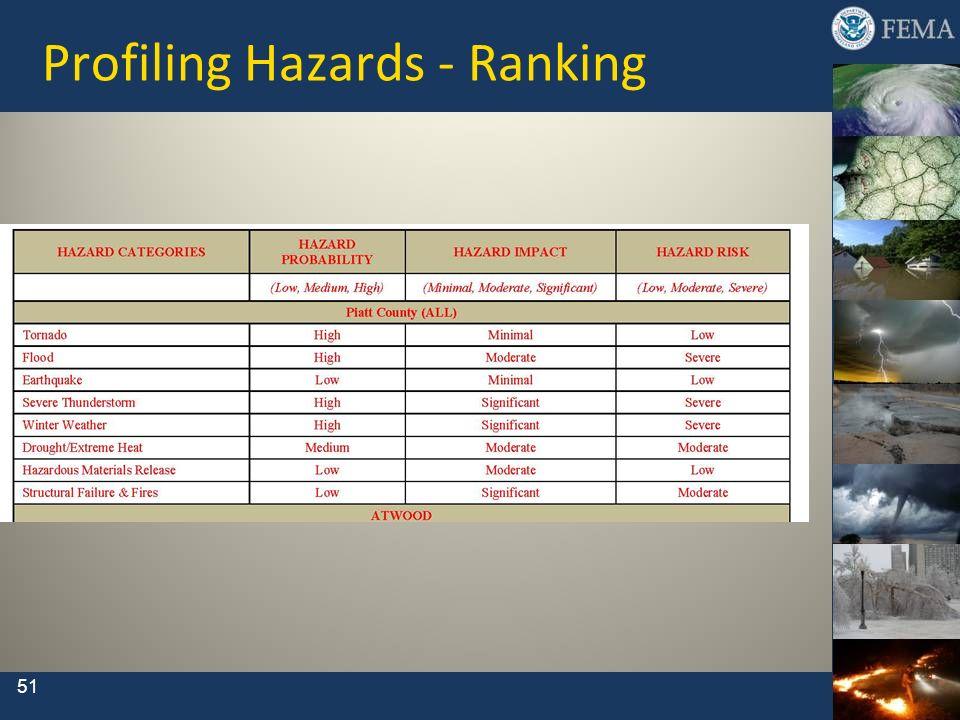 Profiling Hazards - Ranking