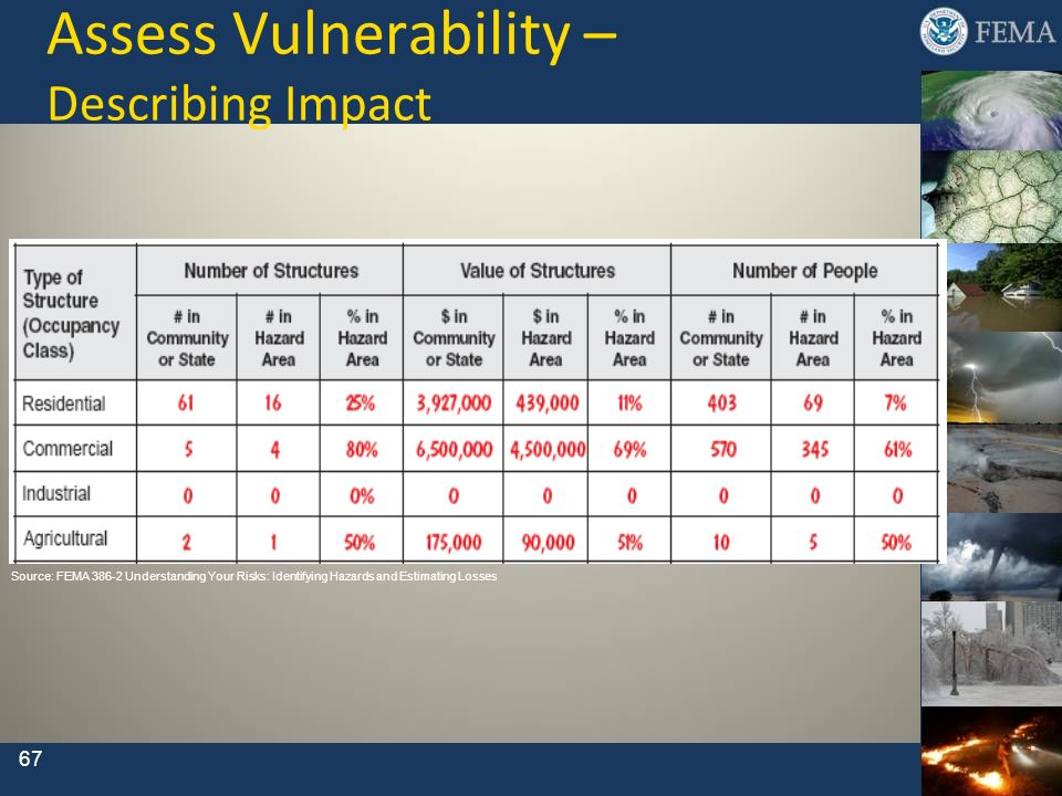 Assess Vulnerability – Describing Impact