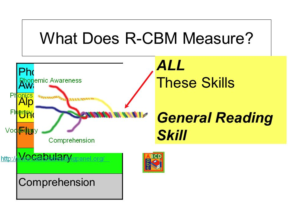 What Does R-CBM Measure