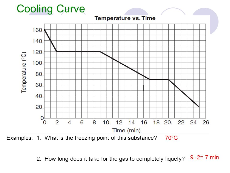 heating curve phase change diagram