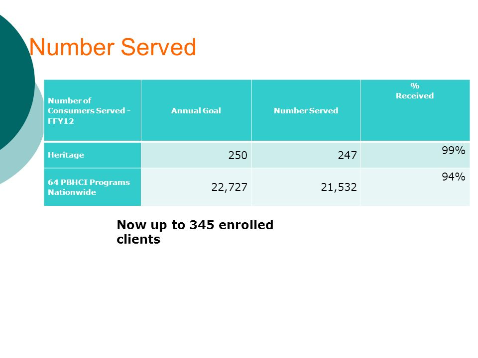 Number Served Now up to 345 enrolled clients 250 247 99% 22,727 21,532