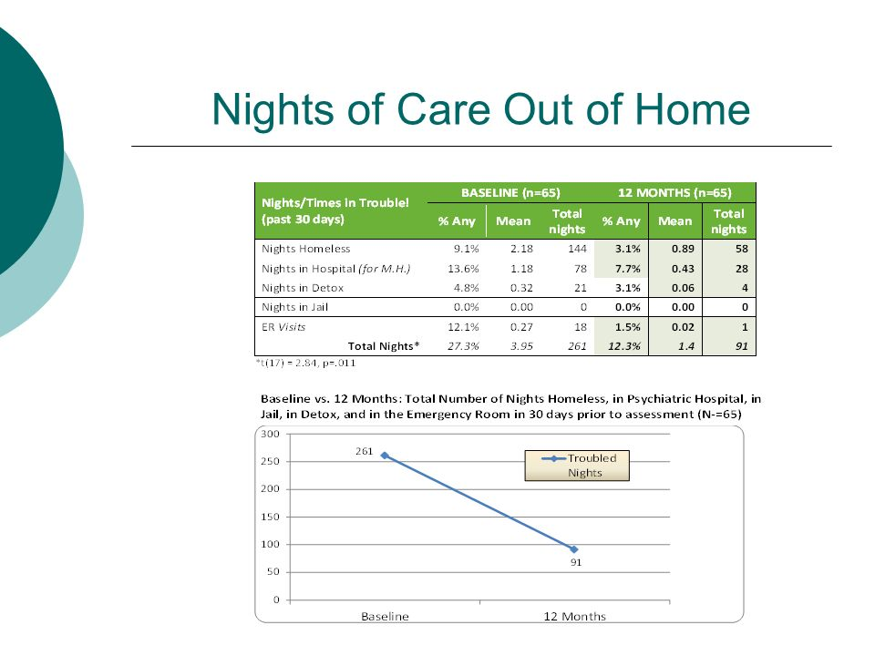 Nights of Care Out of Home