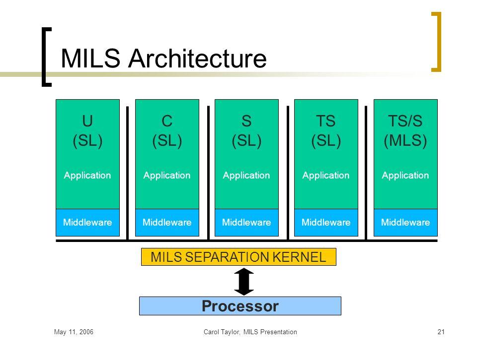 MILS Architecture U (SL) C (SL) S (SL) TS (SL) TS/S (MLS) Processor