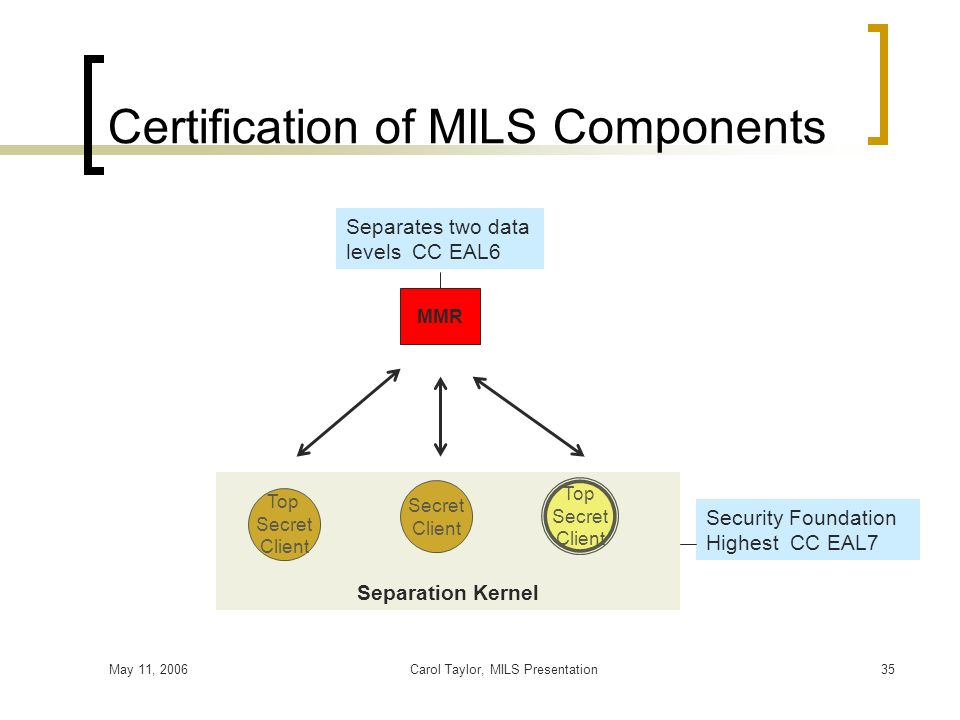 Certification of MILS Components