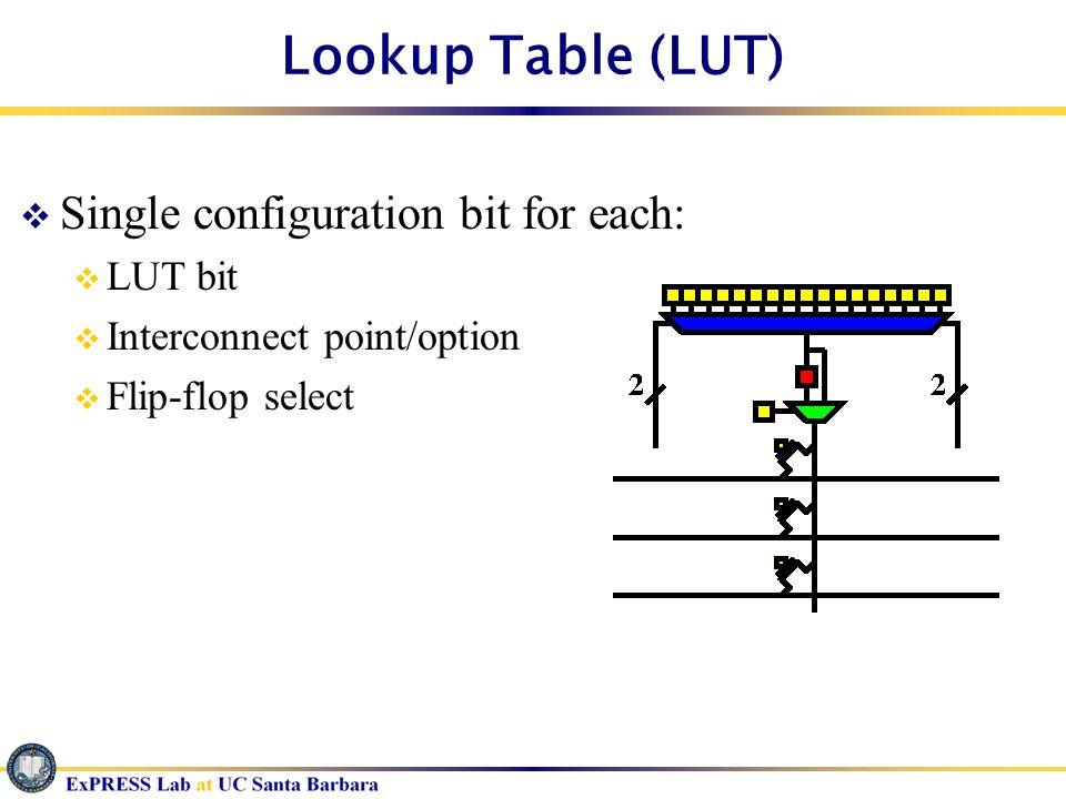 Lookup Table (LUT) Single configuration bit for each: LUT bit