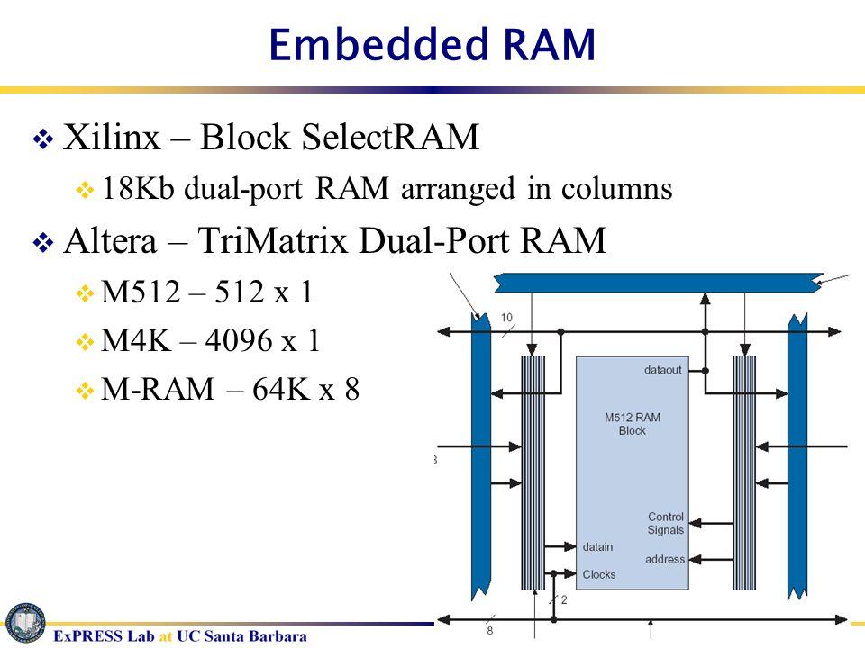 Embedded RAM Xilinx – Block SelectRAM Altera – TriMatrix Dual-Port RAM