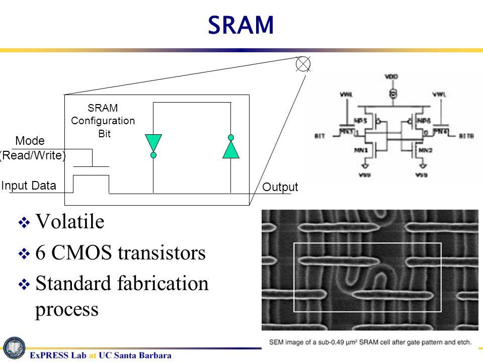 SRAM SRAM Volatile 6 CMOS transistors Standard fabrication process