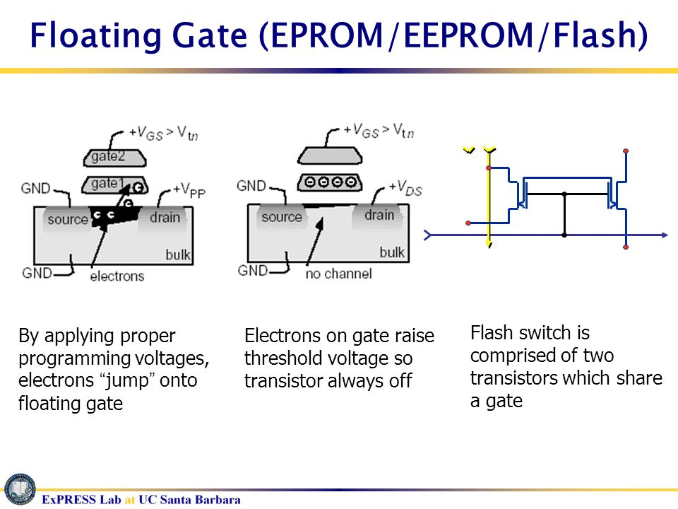 Floating Gate (EPROM/EEPROM/Flash)
